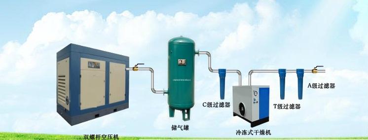 其次是选择储气罐。储气罐的作用是缓冲气体、稳定系统压力、初步除油除水和降低气体温度。储气罐的这几个作用非常的重要。如果没有储气罐参与气体缓冲, 系统的气压就变得不稳定,另外气体中将近70-80%的油水都是储气罐除掉的,后面的过滤器除油除水的作用其实是精除,如果没有储气罐的除水除油,那么过 滤器的使用寿命将大打折扣。那么储气罐的压力怎样选择呢,一般来说,储气罐的压力选择和空压机的使用压力应该一致。比如你选的空压机的使用压力是 0.